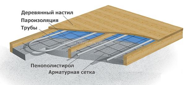 Схема монтажа теплого пола под деревянный настил