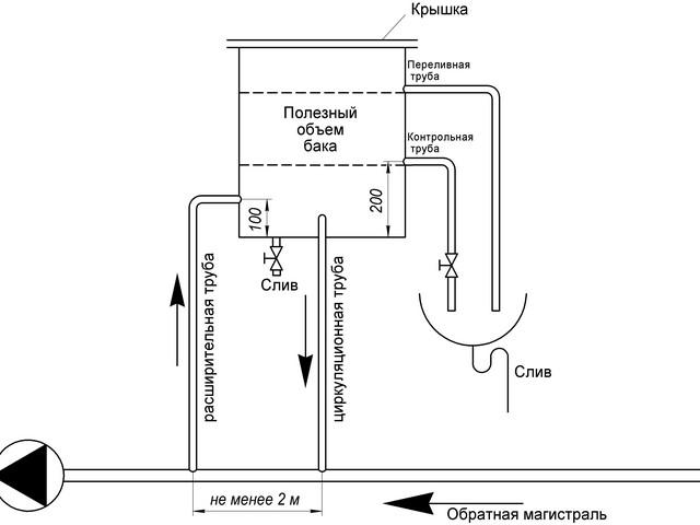 Схема функционирования закрытого расширительного бака
