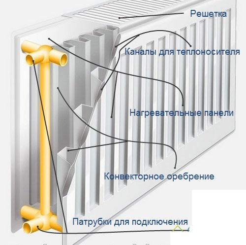 Конструкция стального радиатора