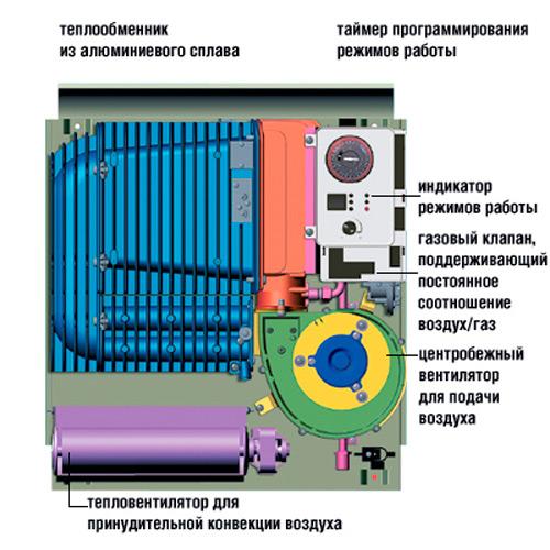 Конструкция конвектора на баллонном газе