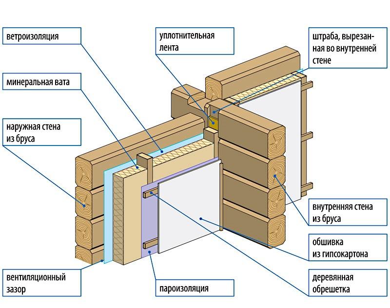 Схема утепления деревянного дома минеральной ватой
