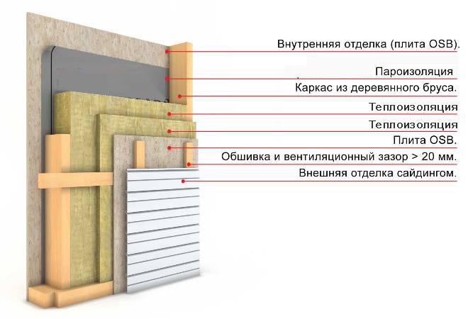 Схема наружного утепления минеральной ватой