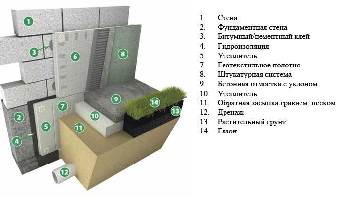 Схема утепление фундамента