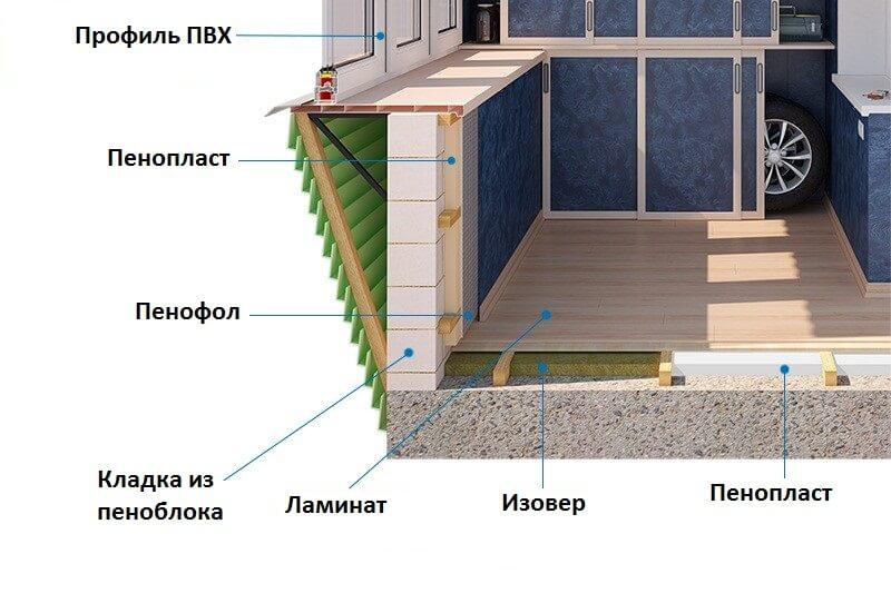 Схема утепления балкона из кирпича