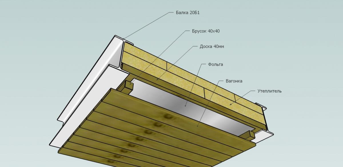 Схема утепления подшивного потолка в бане