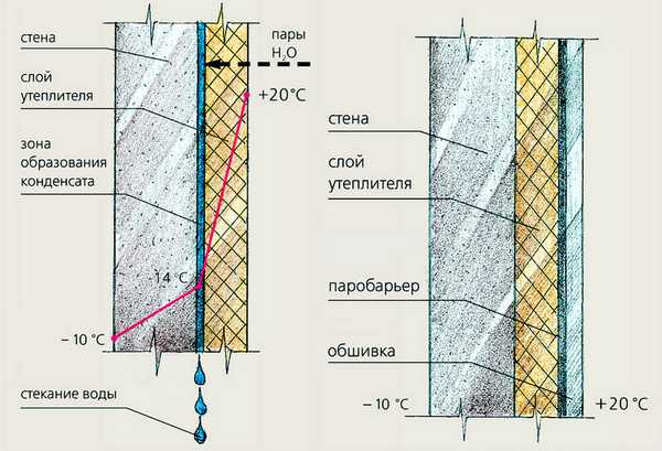 Утепление стен бани пенопластом