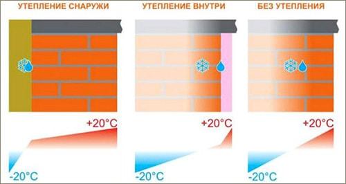 Расположение точки росы при разных методах утепления